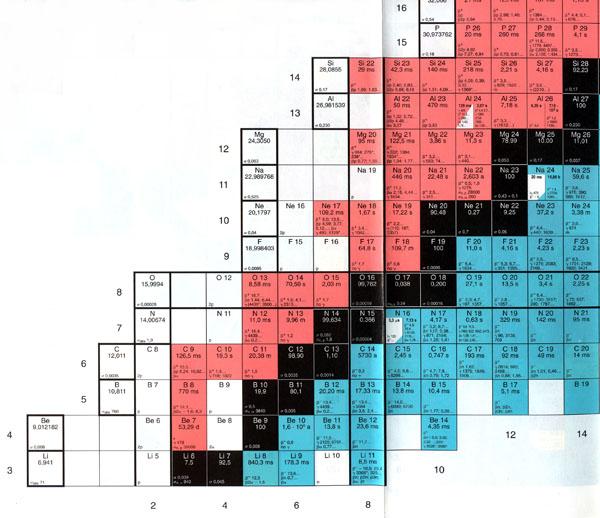Carte des nucléides