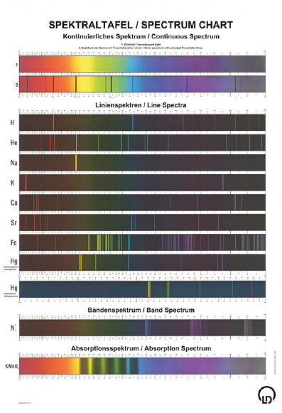 Tableau de spectres