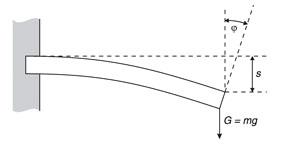 Flexion d'un ressort à lame