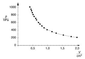 Variation du volume du gaz en fonction de la pression à température constante (loi de Boyle-Mariotte)