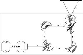 Montage d'un interféromètre de Mach-Zehnder sur la plaque de base pour optique laser