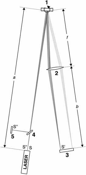 Détermination de la vitesse de la lumière selon la méthode du miroir tournant de Foucault et Michelson - Mesure du déplacement de l'image en fonction de la vitesse de rotation du miroir