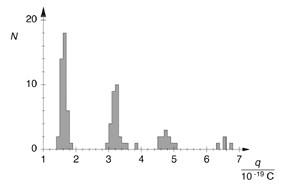 Détermination de la charge élémentaire électrique selon Millikan et mise en évidence de la quantification de la charge - Mesure de la vitesse d'ascension et de la vitesse de chute