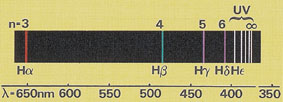 Détermination des longueurs d'ondes Hα, Hβ et Hγ de la série de Balmer de l'hydrogène
