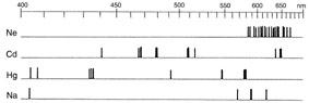Représentation des spectres de raies de gaz rares et de vapeurs métalliques