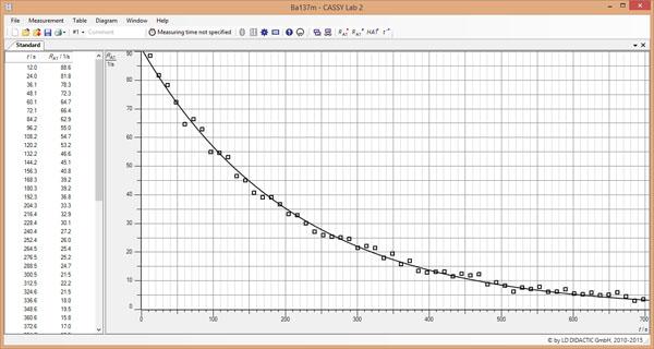 Détermination de la demi-vie du Cs-137 - tracé et évaluation de la courbe de désintégration and de production avec CASSY