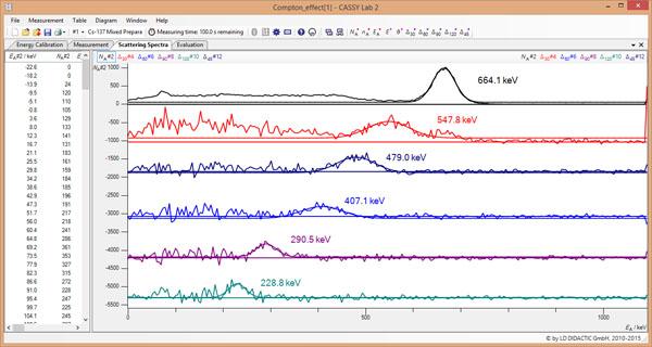 Observation quantitative de l'effet Compton