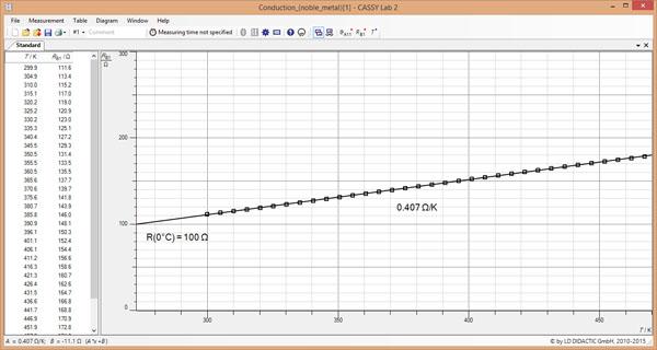 Étude de l'influence de la température sur la résistance d'un métal précieux