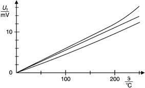 Effet Seebeck: détermination de la tension thermoélectrique en fonction de la différence de température
