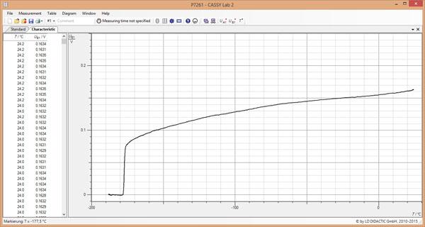 Détermination de la température critique d'un supraconducteur à haute température