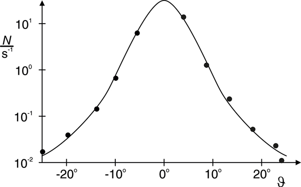 Diffusion de Rutherford