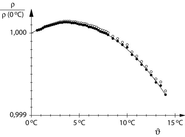 Anomalie thermique de l'eau