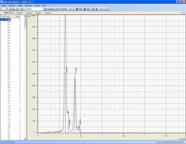 Analyse par fluorescence X de la composition chimique