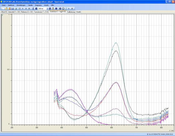 Détermination de la constante d'acidité du bleu de bromothymol
